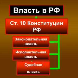 Органы власти Троицка